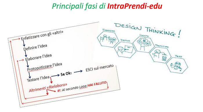 intraprendi-design-thinking